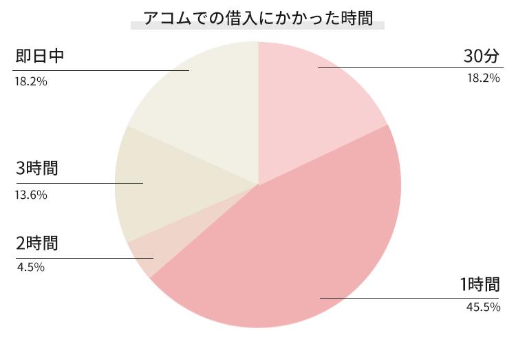 アコムの審査時間を調査した結果のグラフ