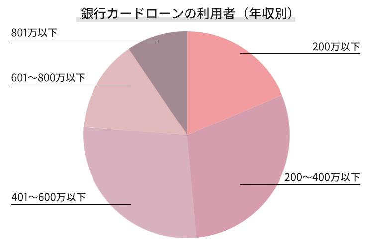 銀行カードローンの利用者を年収別で表したグラフ