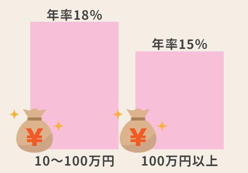 消費者金融の上限金利を説明した図