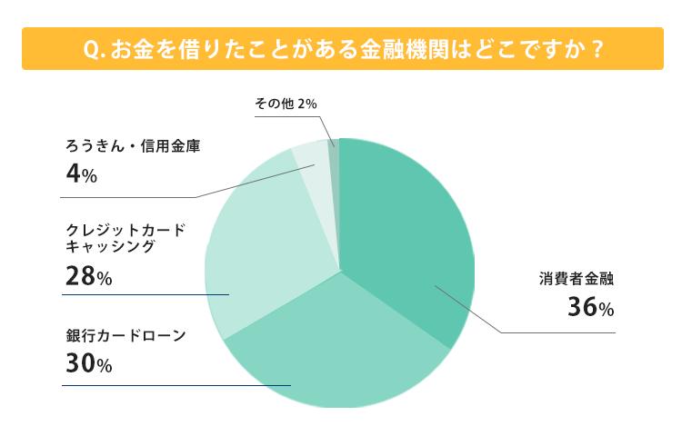 お金を借りたことがある金融機関の割合を表すグラフ