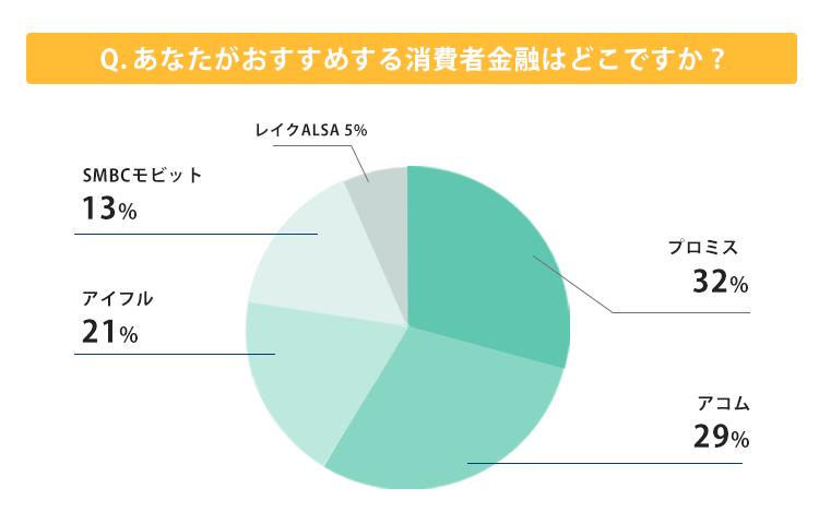 おすすめの金融機関に関するグラフ
