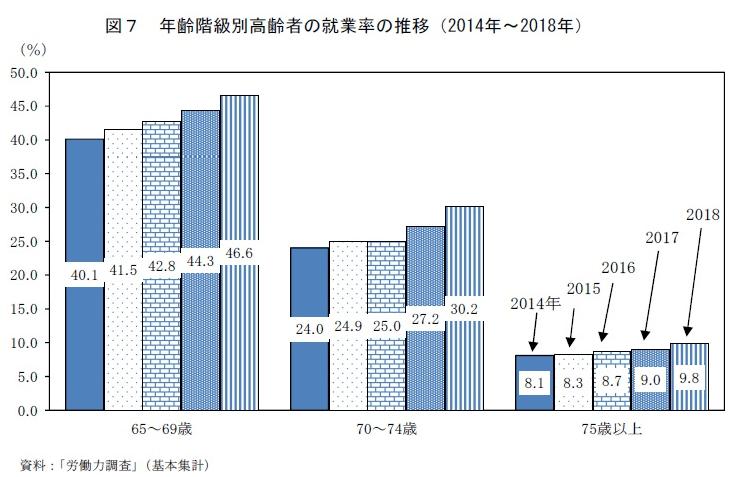 高齢者の就業割合を表すグラフ