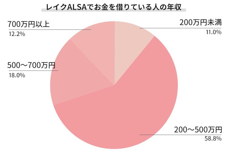 レイクALSAの年収別の借入割合を表すグラフ