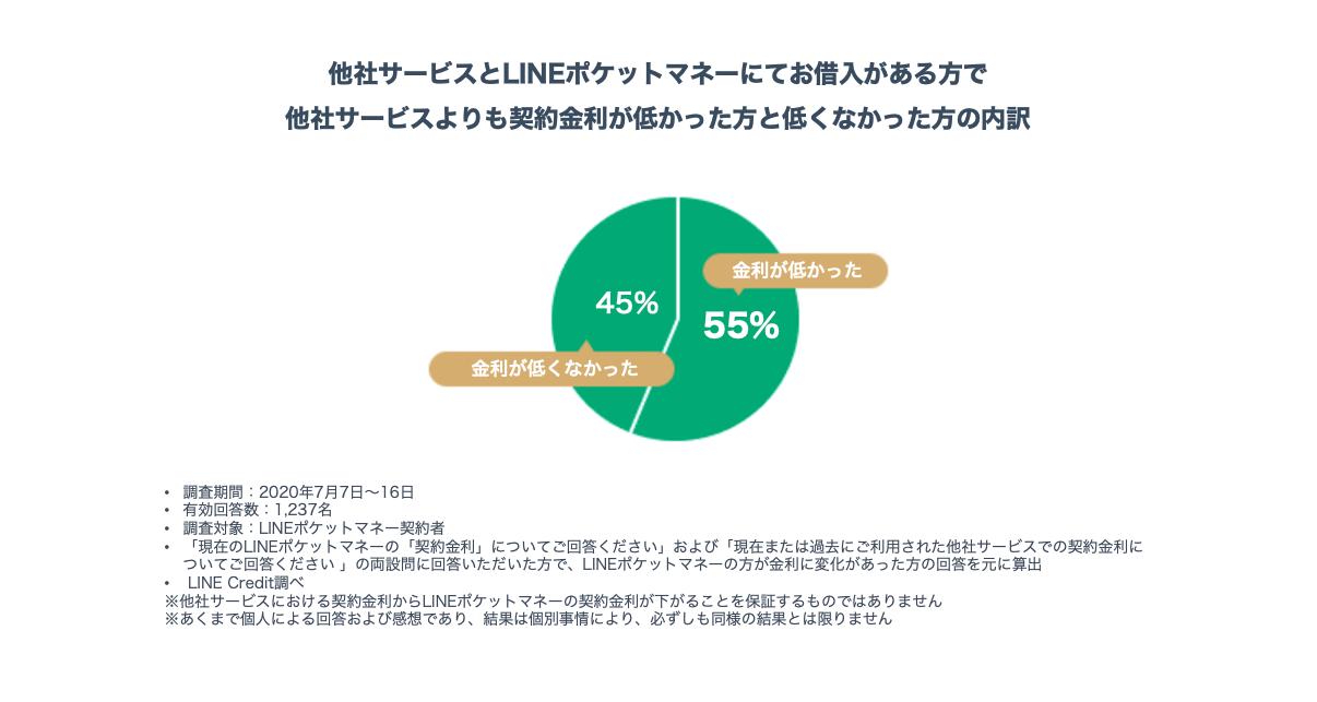 LINEポケットマネーの金利に関する調査のグラフ