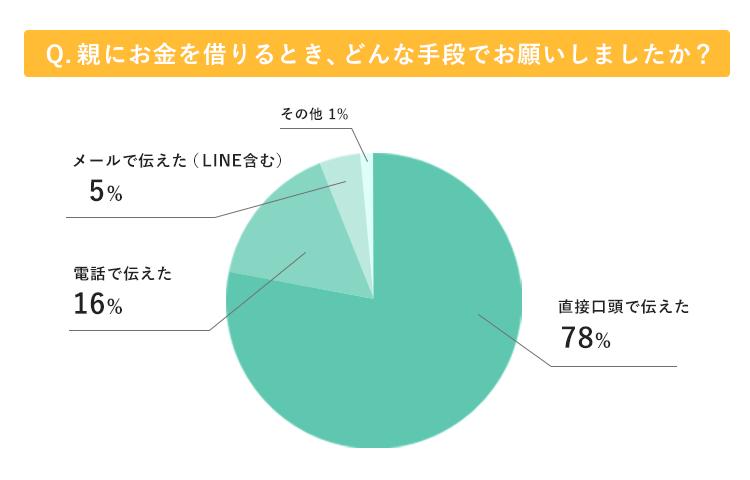 親にお金を借りる手段のアンケート脚気グラフ