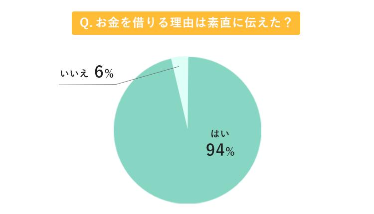 親にお金を借りる理由を素直に伝えたか?を質問したアンケートの結果グラフ