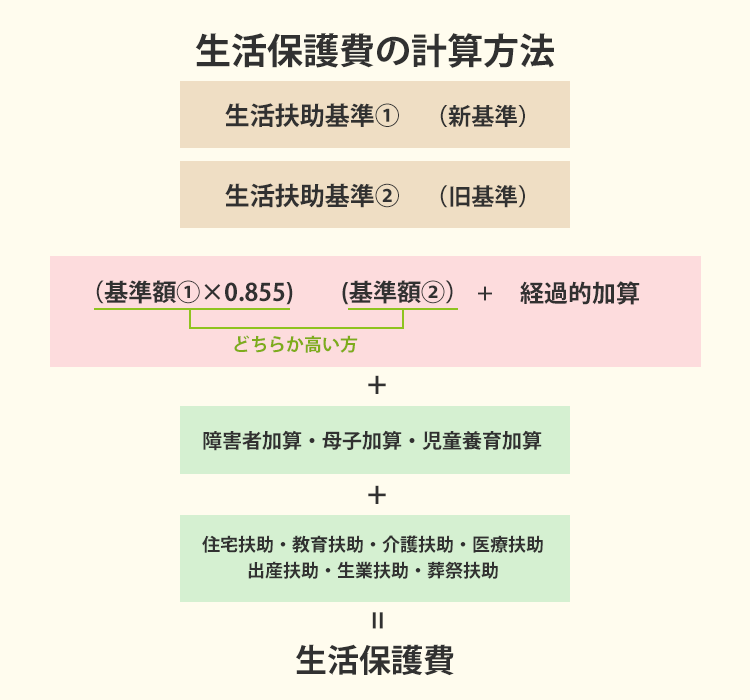 生活保護費の計算式を説明する画像