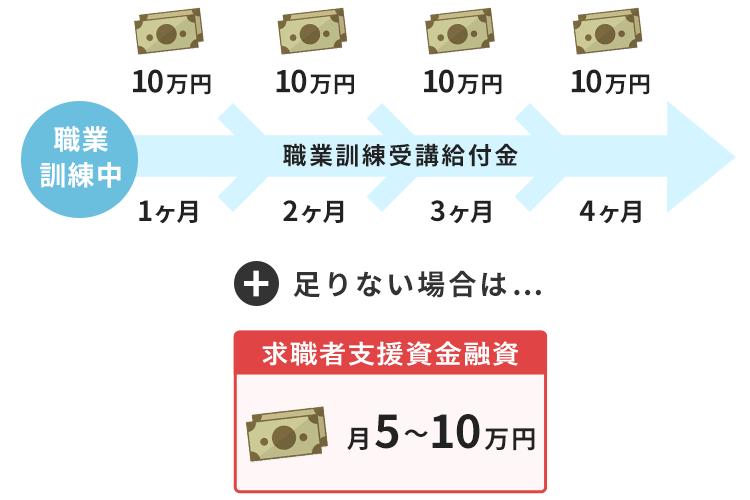 求職者支援資金融資を説明する画像