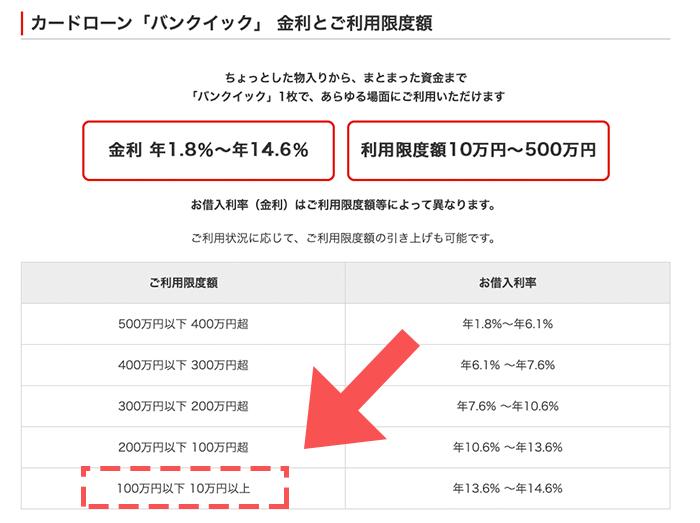 三菱UFJ銀行「バンクイック」の限度額表