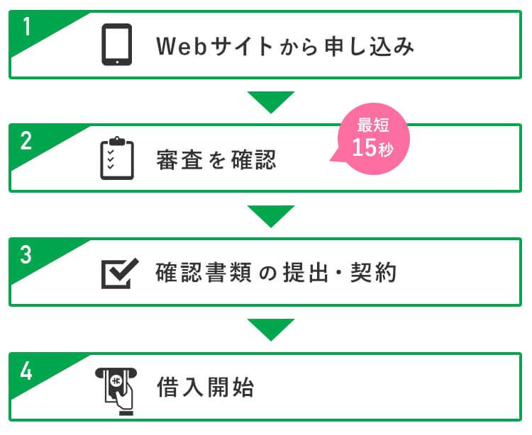 レイクALSA Web申し込みの流れ