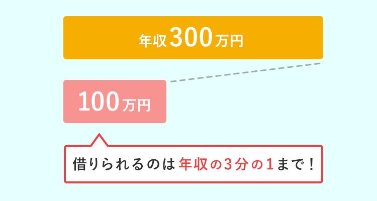 総量規制の上限金額