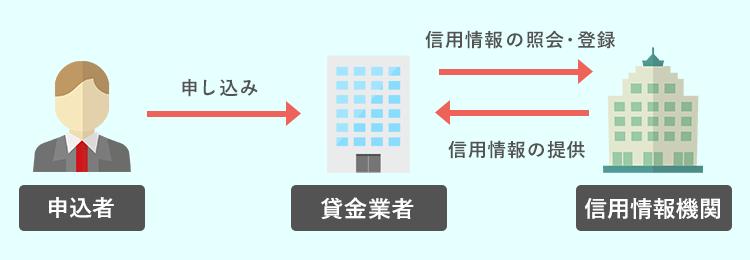 信用情報機関のイメージ